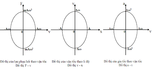 Mối quan hệ giữa li độ vận tốc và gia tốc